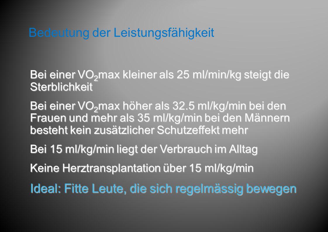 Bei einer VO 2 max kleiner als 25 ml/min/kg steigt die Sterblichkeit Bei einer VO 2 max höher als 32.5 ml/kg/min bei den Frauen und mehr als 35 ml/kg/