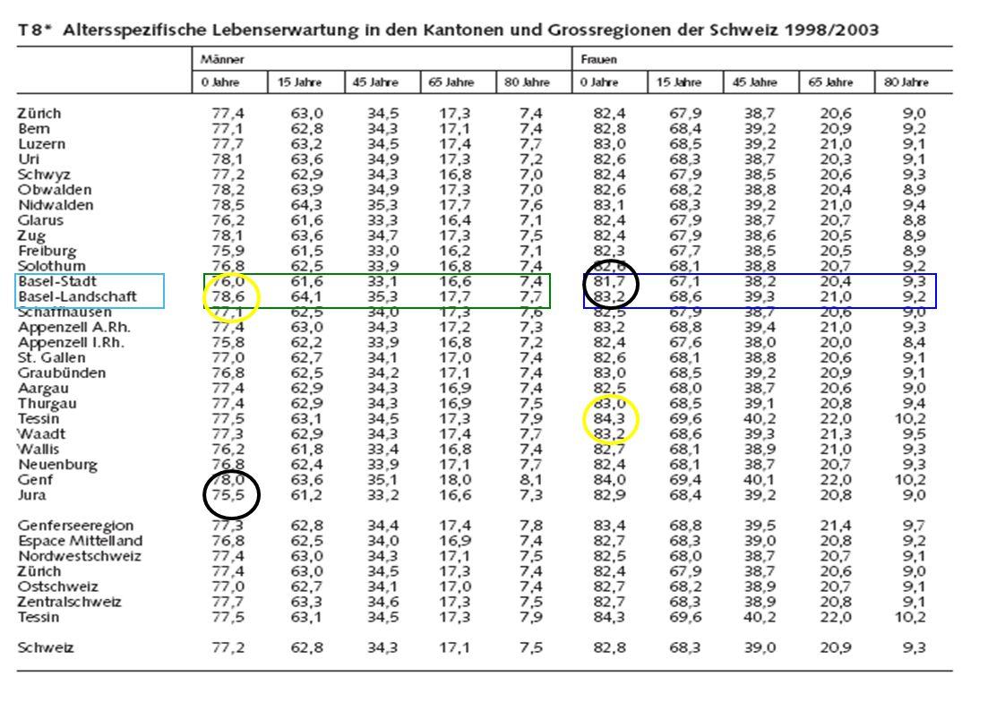 Lebenserwartung – Bedeutung von Bewegung und Sport Finnland: Ausdauersportler leben 5.7 Jahre länger Paavo Nurmi (1897-1973) 9 OS und 22 WR