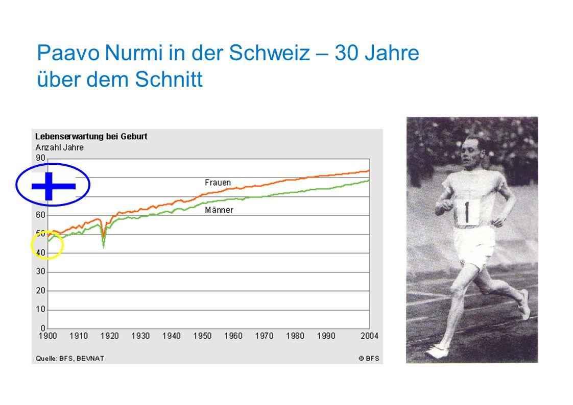 Lebenserwartung – Bedeutung von Bewegung und Sport Finnland: Ausdauersportler leben 5.7 Jahre länger Paavo Nurmi (1897-1973) 9 OS und 22 WR Blair: 1.57 Jahre für 1500 kcal/Woche Mehrverbrauch (5 Stunden Nordic Walking)