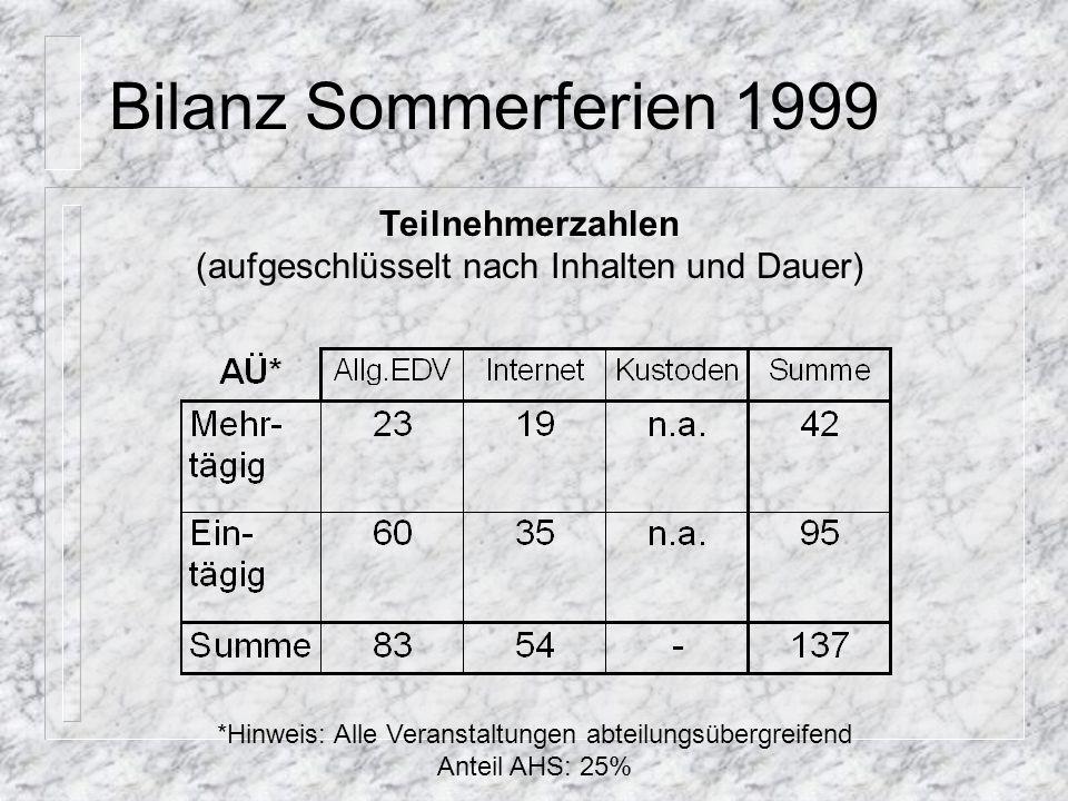 Bilanz Sommerferien 1999 Teilnehmerzahlen (aufgeschlüsselt nach Inhalten und Dauer) *Hinweis: Alle Veranstaltungen abteilungsübergreifend Anteil AHS:
