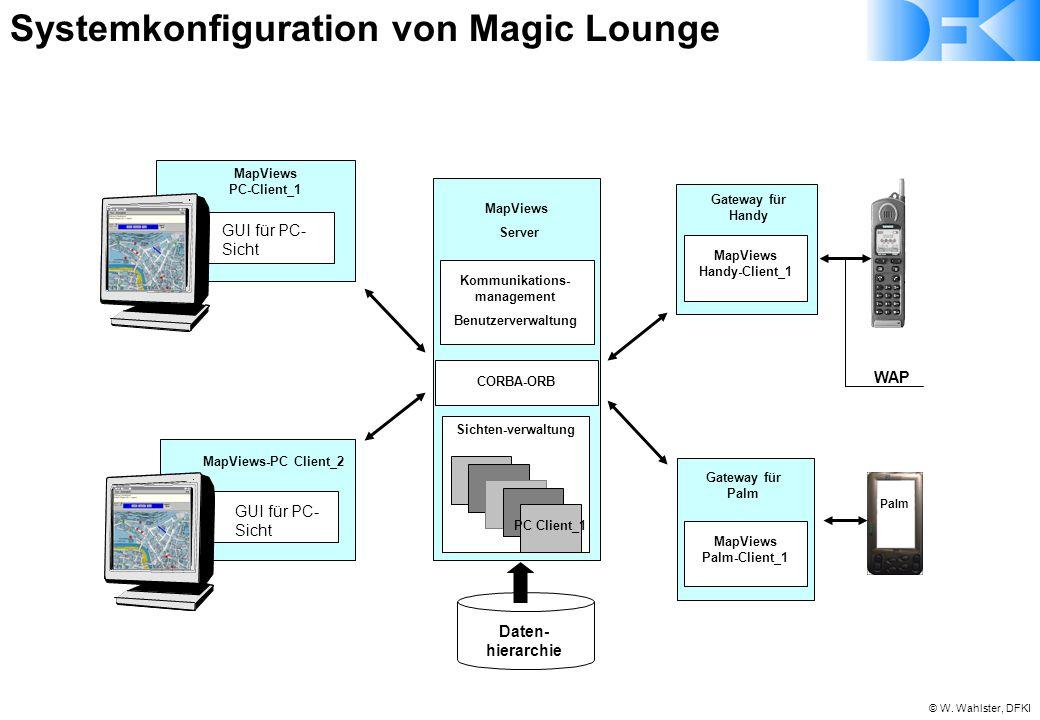 © W. Wahlster, DFKI GUI für PC- Sicht MapViews PC-Client_1 MapViews Server Daten- hierarchie CORBA-ORB Kommunikations- management Benutzerverwaltung P