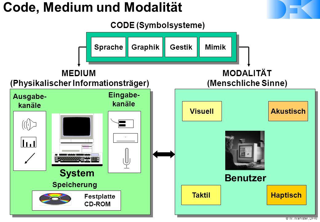 © W. Wahlster, DFKI System Eingabe- kanäle Ausgabe- kanäle Speicherung Festplatte CD-ROM Visuell Taktil Akustisch Haptisch MEDIUM (Physikalischer Info