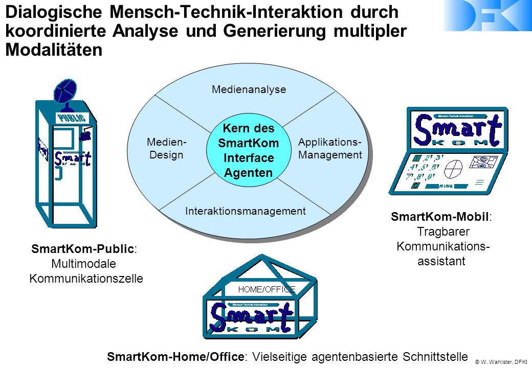 © W. Wahlster, DFKI SmartKom-Home/Office: Vielseitige agentenbasierte Schnittstelle SmartKom-Public: Multimodale Kommunikationszelle SmartKom-Mobil: T