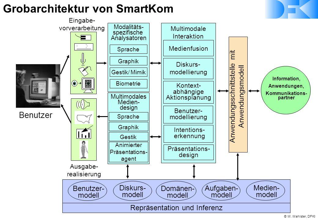 © W. Wahlster, DFKI Benutzer Media Analysis Design Medienfusion Ausgabe- realisierung Repräsentation und Inferenz Benutzer- modell Diskurs- modell Dom