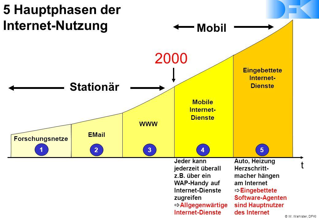 © W. Wahlster, DFKI 1 Forschungsnetze 2345 EMail WWW Mobile Internet- Dienste Eingebettete Internet- Dienste 5 Hauptphasen der Internet-Nutzung Jeder