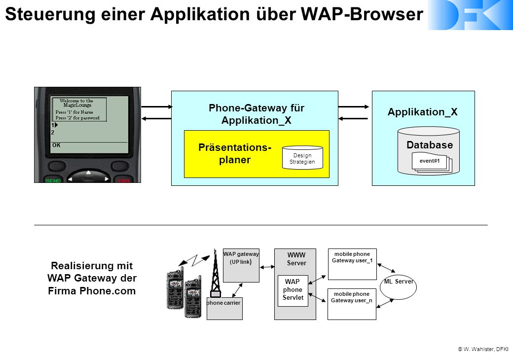 © W. Wahlster, DFKI Database event#1 Präsentations- planer Design Strategien Applikation_X Phone-Gateway für Applikation_X phone carrier ML Server WAP