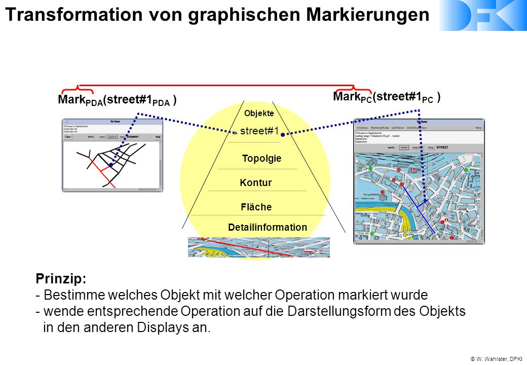 © W. Wahlster, DFKI Objekte Mark PDA (street#1 PDA ) Mark PC (street#1 PC ) Topolgie Kontur Fläche Detailinformation street#1 Prinzip: - Bestimme welc