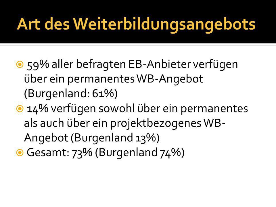  59% aller befragten EB-Anbieter verfügen über ein permanentes WB-Angebot (Burgenland: 61%)  14% verfügen sowohl über ein permanentes als auch über ein projektbezogenes WB- Angebot (Burgenland 13%)  Gesamt: 73% (Burgenland 74%)