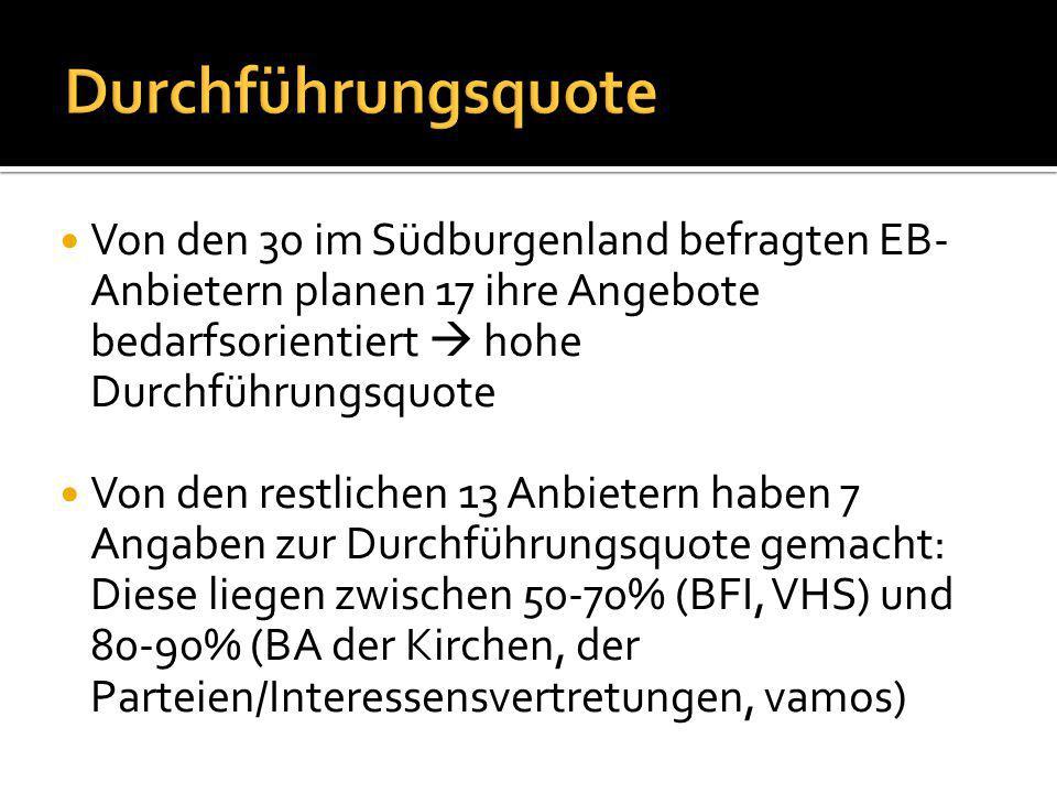 Von den 30 im Südburgenland befragten EB- Anbietern planen 17 ihre Angebote bedarfsorientiert  hohe Durchführungsquote Von den restlichen 13 Anbietern haben 7 Angaben zur Durchführungsquote gemacht: Diese liegen zwischen 50-70% (BFI, VHS) und 80-90% (BA der Kirchen, der Parteien/Interessensvertretungen, vamos)
