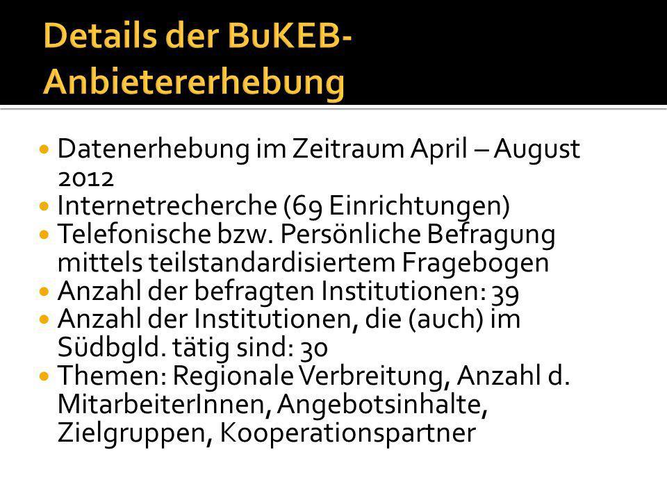Datenerhebung im Zeitraum April – August 2012 Internetrecherche (69 Einrichtungen) Telefonische bzw.