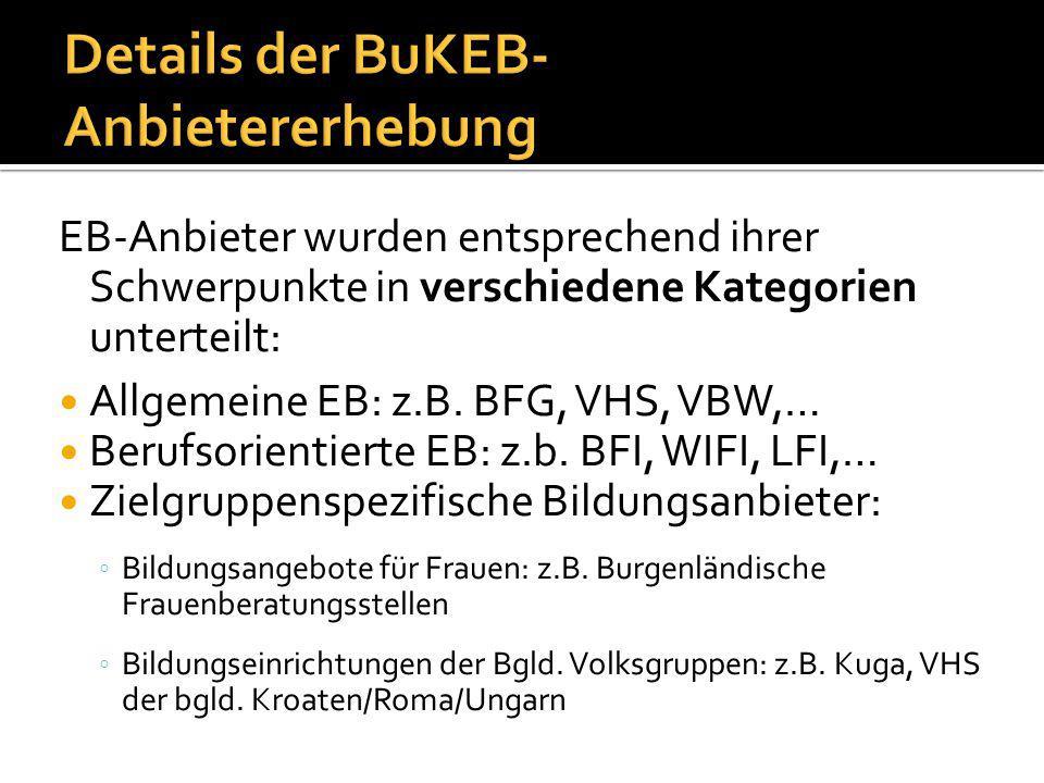 EB-Anbieter wurden entsprechend ihrer Schwerpunkte in verschiedene Kategorien unterteilt: Allgemeine EB: z.B.
