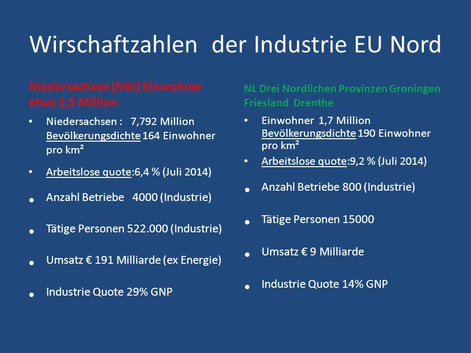 Verteilung Diensten und Industrie 2009 der Niederlanden % Total Export und Total Mehrwert