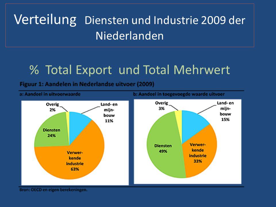 Industrie Deutschland 2013