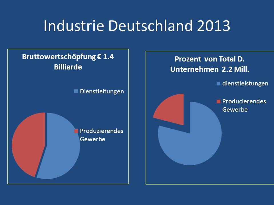Struktur der D Unternehmen 2011