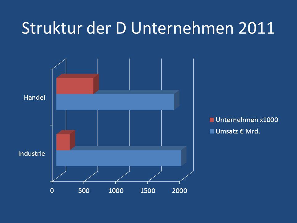 Tätige Personen Deutschland und die Niederlande Deutschland 26.6 Millon Die Niederlande 7.1 Million Incl.