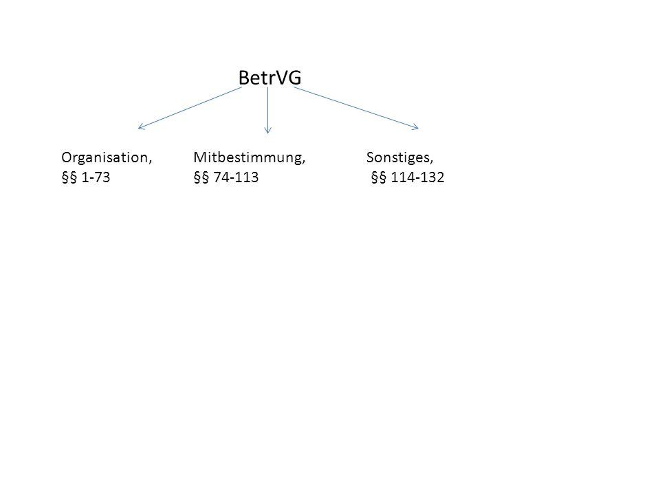 BetrVG Organisation,Mitbestimmung, Sonstiges, §§ 1-73§§ 74-113 §§ 114-132