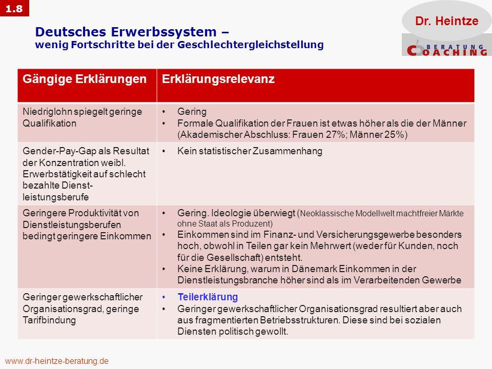 Deutsches Erwerbssystem – wenig Fortschritte bei der Geschlechtergleichstellung Dr. Heintze Gängige ErklärungenErklärungsrelevanz Niedriglohn spiegelt