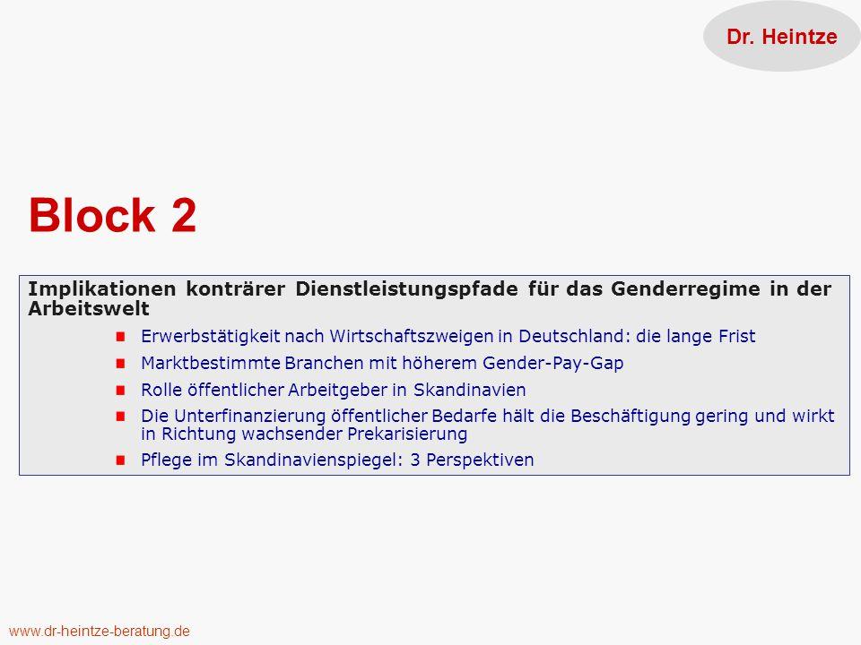 Block 2 Implikationen konträrer Dienstleistungspfade für das Genderregime in der Arbeitswelt Erwerbstätigkeit nach Wirtschaftszweigen in Deutschland: die lange Frist Marktbestimmte Branchen mit höherem Gender-Pay-Gap Rolle öffentlicher Arbeitgeber in Skandinavien Die Unterfinanzierung öffentlicher Bedarfe hält die Beschäftigung gering und wirkt in Richtung wachsender Prekarisierung Pflege im Skandinavienspiegel: 3 Perspektiven Dr.