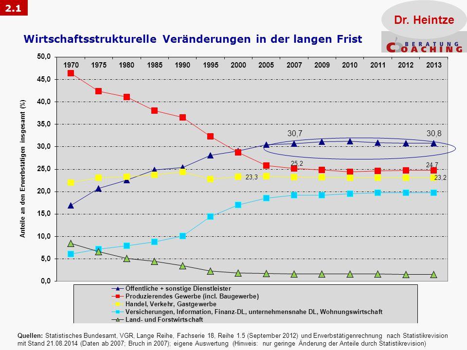 Wirtschaftsstrukturelle Veränderungen in der langen Frist Quellen: Statistisches Bundesamt, VGR, Lange Reihe, Fachserie 18, Reihe 1.5 (September 2012)