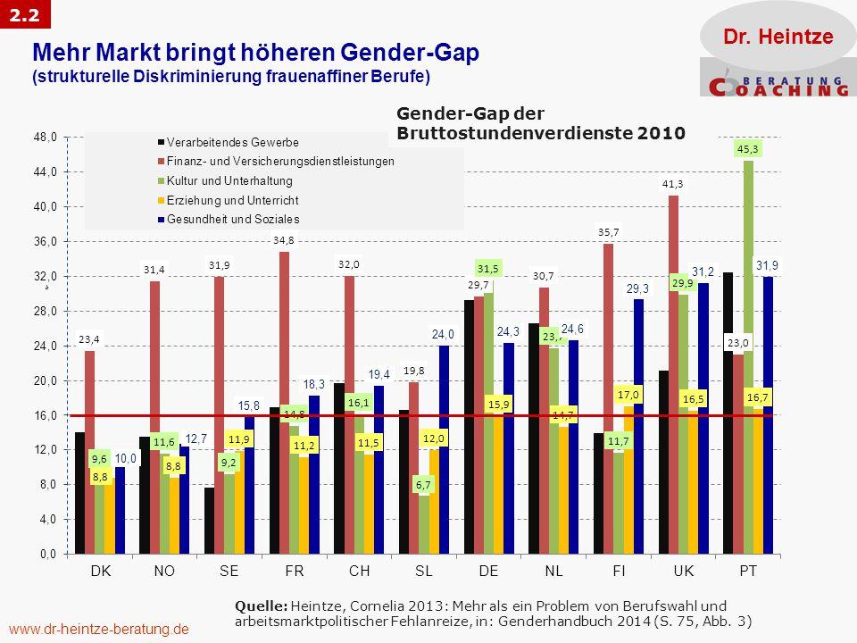 bb Mehr Markt bringt höheren Gender-Gap (strukturelle Diskriminierung frauenaffiner Berufe) Quelle: Heintze, Cornelia 2013: Mehr als ein Problem von Berufswahl und arbeitsmarktpolitischer Fehlanreize, in: Genderhandbuch 2014 (S.