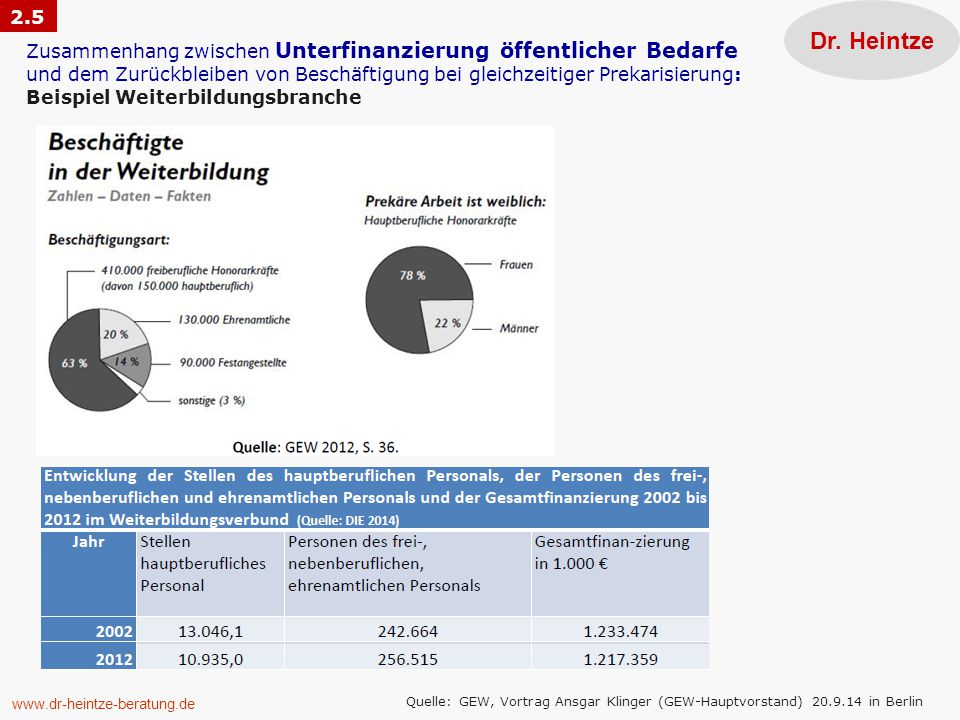 www.dr-heintze-beratung.de Dr. Heintze Quelle: GEW, Vortrag Ansgar Klinger (GEW-Hauptvorstand) 20.9.14 in Berlin Zusammenhang zwischen Unterfinanzieru