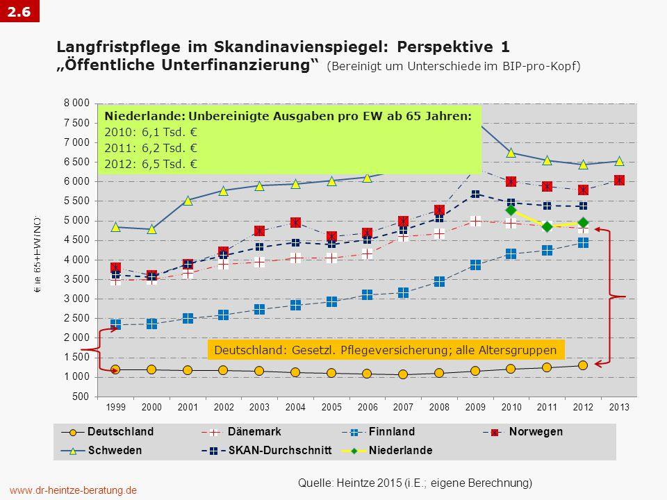 """Langfristpflege im Skandinavienspiegel: Perspektive 1 """"Öffentliche Unterfinanzierung (Bereinigt um Unterschiede im BIP-pro-Kopf) www.dr-heintze-beratung.de Quelle: Heintze 2015 (i.E.; eigene Berechnung) 2.6 Deutschland: Gesetzl."""
