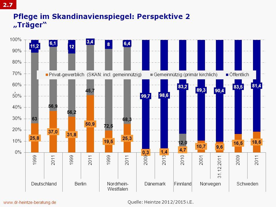 "www.dr-heintze-beratung.de bb Pflege im Skandinavienspiegel: Perspektive 2 ""Träger 2.7 Quelle: Heintze 2012/2015 i.E."