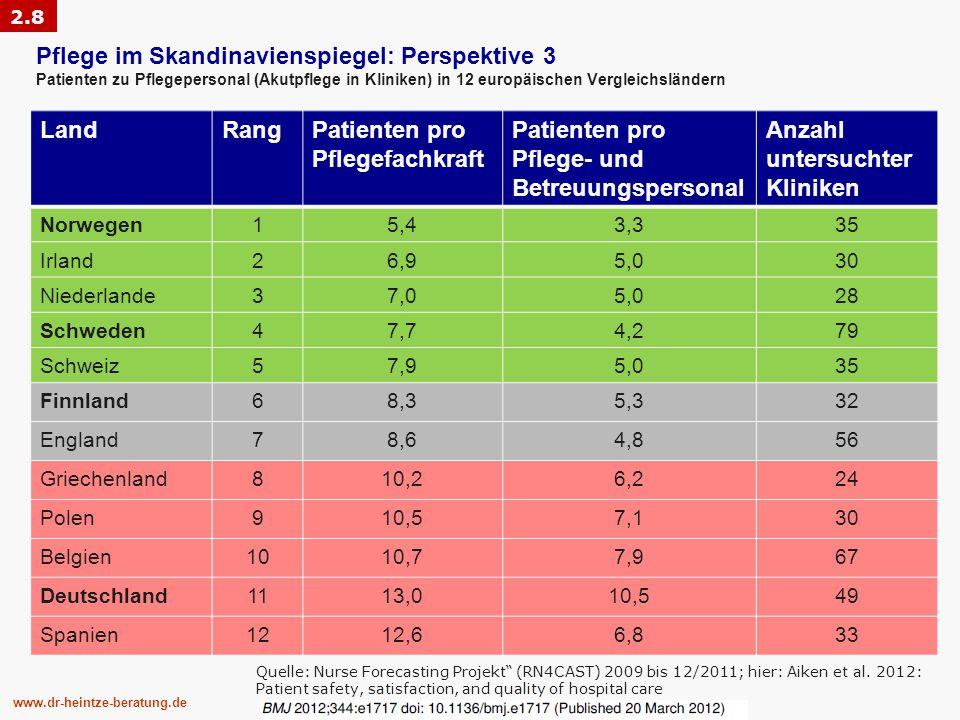 www.dr-heintze-beratung.de Pflege im Skandinavienspiegel: Perspektive 3 Patienten zu Pflegepersonal (Akutpflege in Kliniken) in 12 europäischen Vergleichsländern Quelle: Nurse Forecasting Projekt (RN4CAST) 2009 bis 12/2011; hier: Aiken et al.