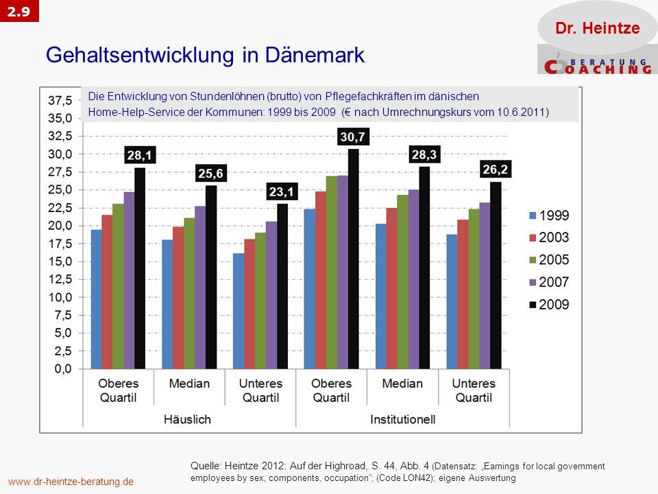 Gehaltsentwicklung in Dänemark. Dr. Heintze www.dr-heintze-beratung.de Die Entwicklung von Stundenlöhnen (brutto) von Pflegefachkräften im dänischen H