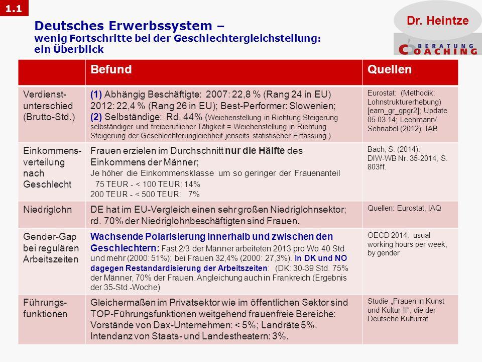 Deutsches Erwerbssystem – wenig Fortschritte bei der Geschlechtergleichstellung: ein Überblick Dr. Heintze BefundQuellen Verdienst- unterschied (Brutt