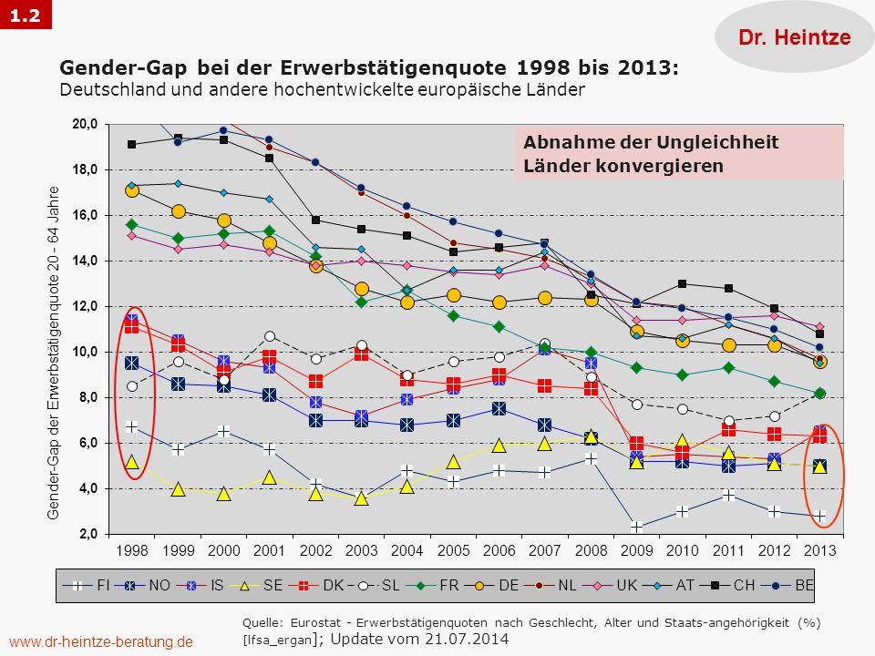 Dr. Heintze Quelle: Eurostat - Erwerbstätigenquoten nach Geschlecht, Alter und Staats-angehörigkeit (%) [lfsa_ergan ]; Update vom 21.07.2014 Gender-Ga