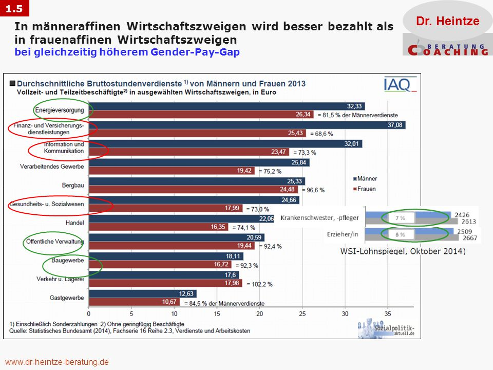 Frauenanteil an Führungspositionen: Annähernde Egalität wird nirgends erreicht Dr. Heintze 1.6