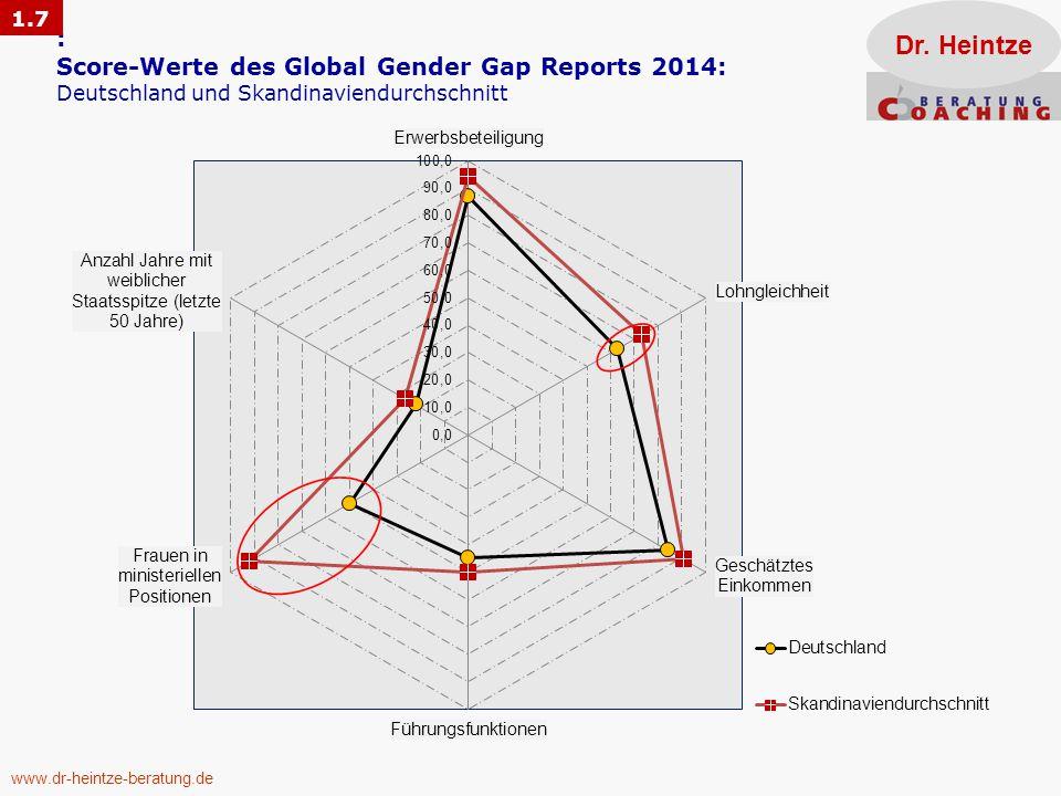 www.dr-heintze-beratung.de : Score-Werte des Global Gender Gap Reports 2014: Deutschland und Skandinaviendurchschnitt Dr.