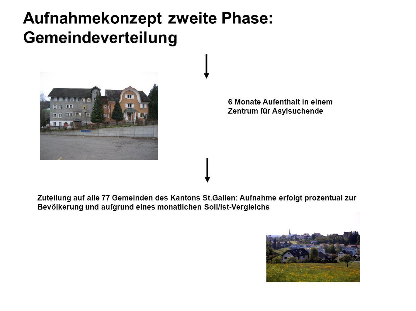 Aufnahmekonzept zweite Phase: Gemeindeverteilung Zuteilung auf alle 77 Gemeinden des Kantons St.Gallen: Aufnahme erfolgt prozentual zur Bevölkerung un