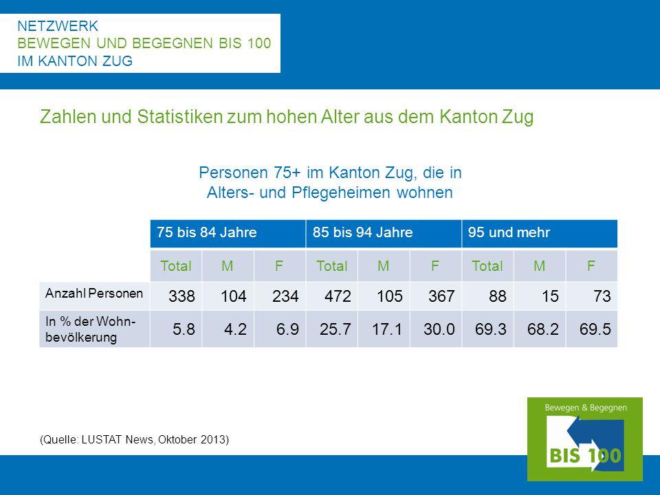 NETZWERK BEWEGEN UND BEGEGNEN BIS 100 IM KANTON ZUG Zahlen und Statistiken zum hohen Alter aus dem Kanton Zug (Quelle: LUSTAT News, Oktober 2013) 75 bis 84 Jahre85 bis 94 Jahre95 und mehr TotalMF MF MF Anzahl Personen 338104234472105367881573 In % der Wohn- bevölkerung 5.84.26.925.717.130.069.368.269.5 Personen 75+ im Kanton Zug, die in Alters- und Pflegeheimen wohnen