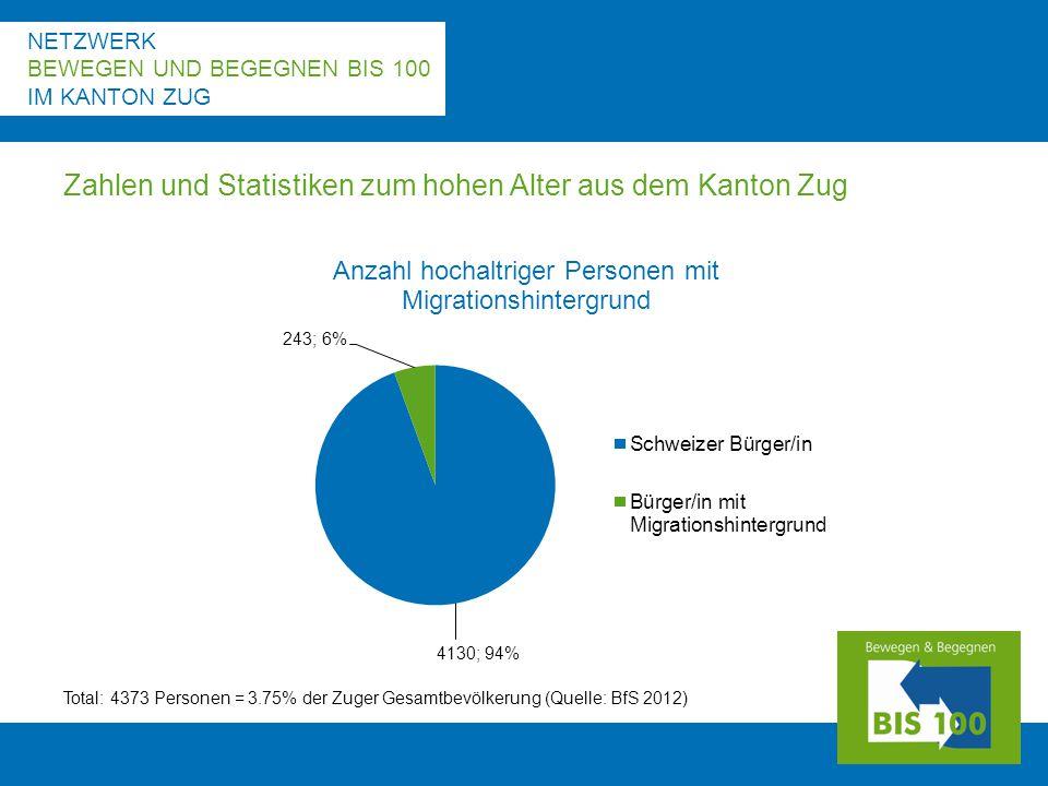 NETZWERK BEWEGEN UND BEGEGNEN BIS 100 IM KANTON ZUG Zahlen und Statistiken zum hohen Alter aus dem Kanton Zug Total: 4373 Personen = 3.75% der Zuger Gesamtbevölkerung (Quelle: BfS 2012)