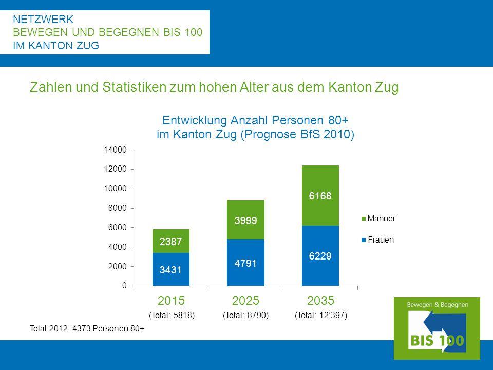 NETZWERK BEWEGEN UND BEGEGNEN BIS 100 IM KANTON ZUG Zahlen und Statistiken zum hohen Alter aus dem Kanton Zug Total 2012: 4373 Personen 80+ (Total: 5818) (Total: 8790)(Total: 12'397)