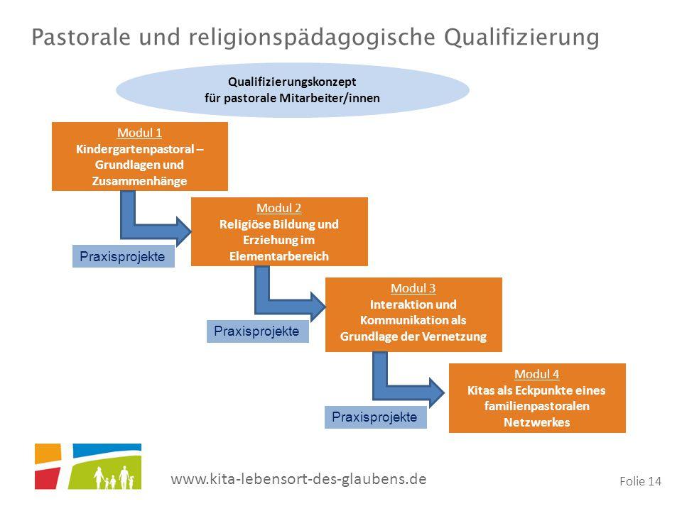 www.kita-lebensort-des-glaubens.de Folie 14 Pastorale und religionspädagogische Qualifizierung Modul 1 Kindergartenpastoral – Grundlagen und Zusammenh