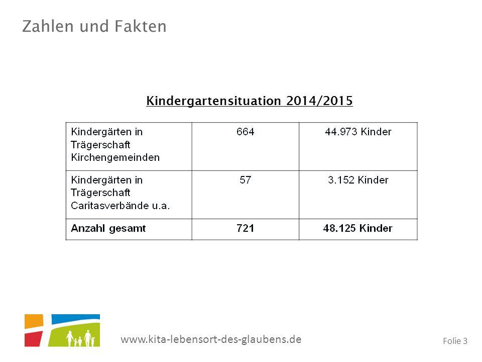 www.kita-lebensort-des-glaubens.de Folie 4 Zahlen und Fakten