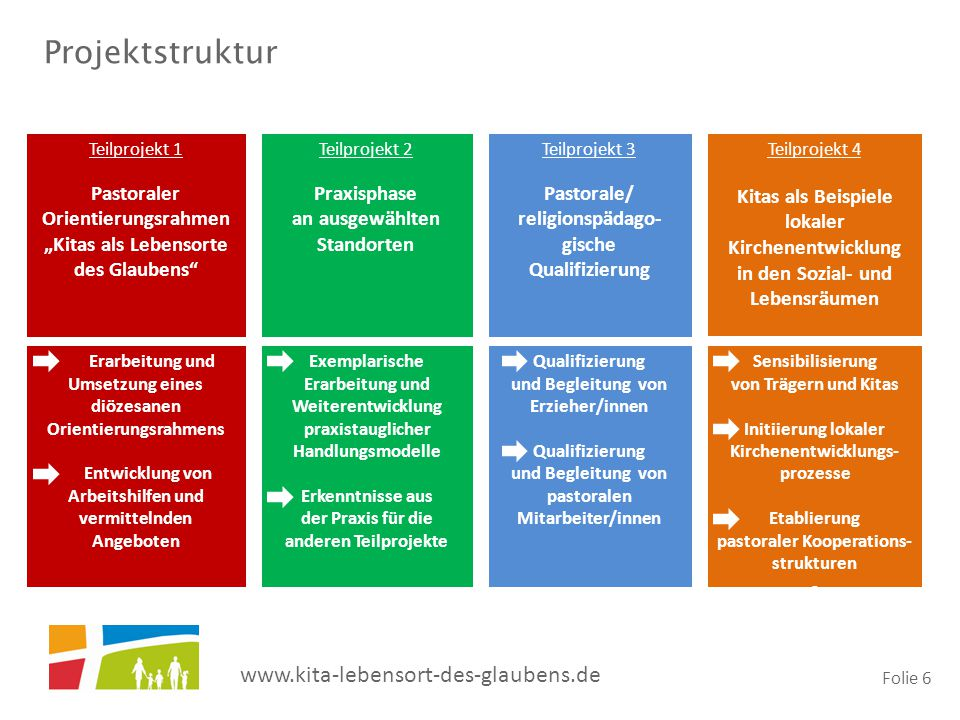 "www.kita-lebensort-des-glaubens.de Folie 6 Teilprojekt 1 Pastoraler Orientierungsrahmen ""Kitas als Lebensorte des Glaubens"" Teilprojekt 2 Praxisphase"