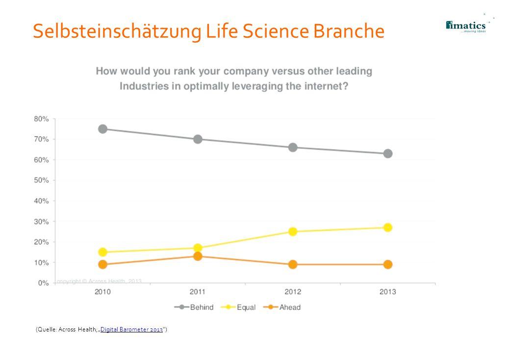 "Selbsteinschätzung Life Science Branche 14 (Quelle: Across Health;""Digital Barometer 2013"")Digital Barometer 2013"