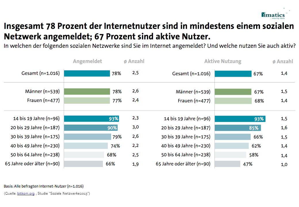 (Quelle: bitkom.org ; Studie Soziale Netzwerke2013 )bitkom.org 7