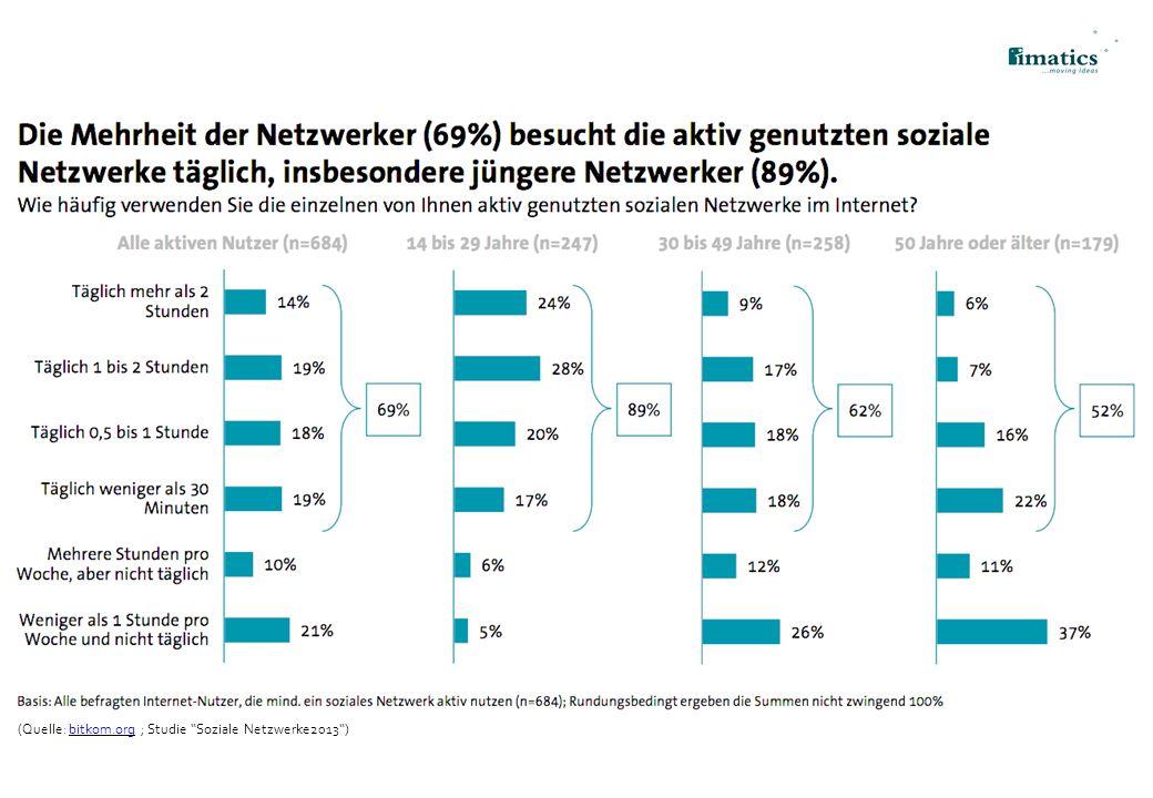 """(Quelle: bitkom.org ; Studie """"Soziale Netzwerke2013"""")bitkom.org 7"""