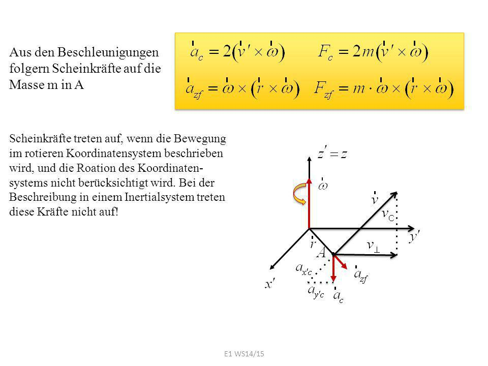 Aus den Beschleunigungen folgern Scheinkräfte auf die Masse m in A Scheinkräfte treten auf, wenn die Bewegung im rotieren Koordinatensystem beschrieben wird, und die Roation des Koordinaten- systems nicht berücksichtigt wird.