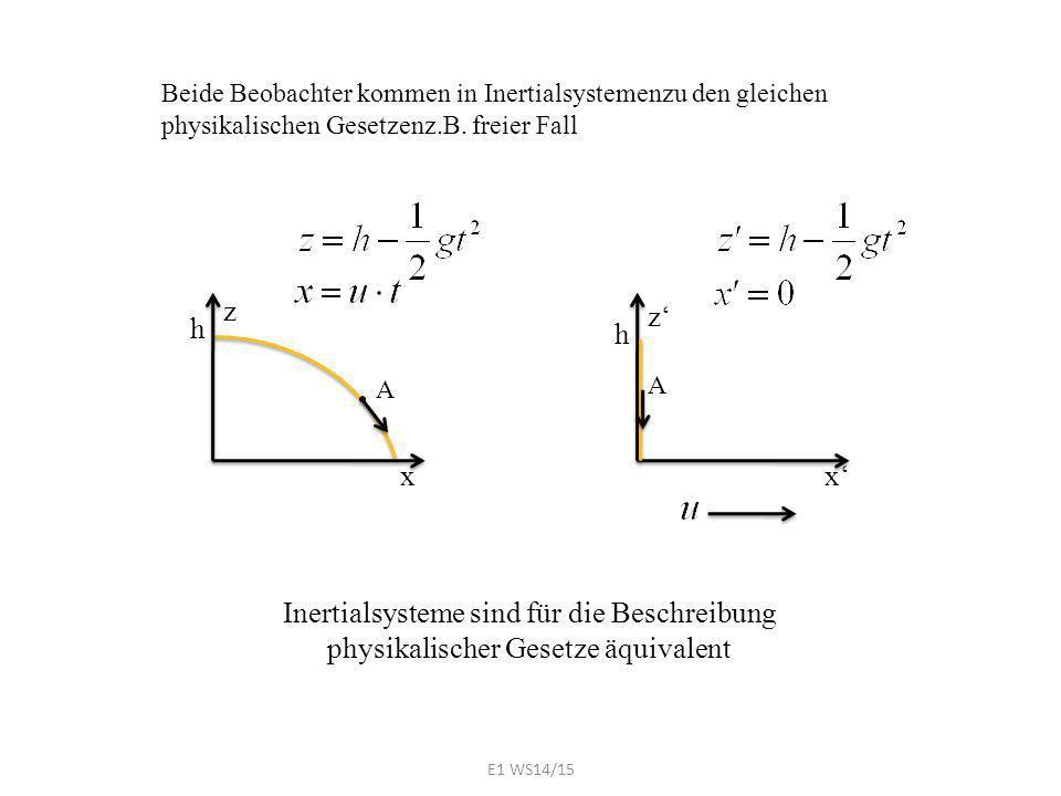 Beide Beobachter kommen in Inertialsystemenzu den gleichen physikalischen Gesetzenz.B. freier Fall z' h x' A A z h x Inertialsysteme sind für die Besc