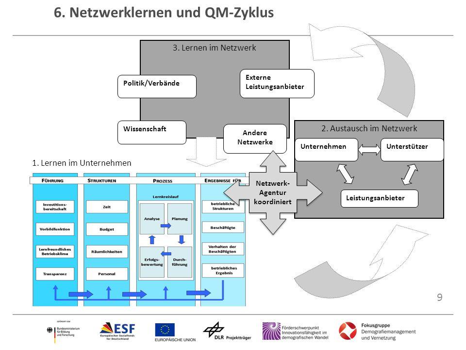 9 6. Netzwerklernen und QM-Zyklus 2. Austausch im Netzwerk UnternehmenUnterstützer Leistungsanbieter 3. Lernen im Netzwerk Politik/Verbände Wissenscha