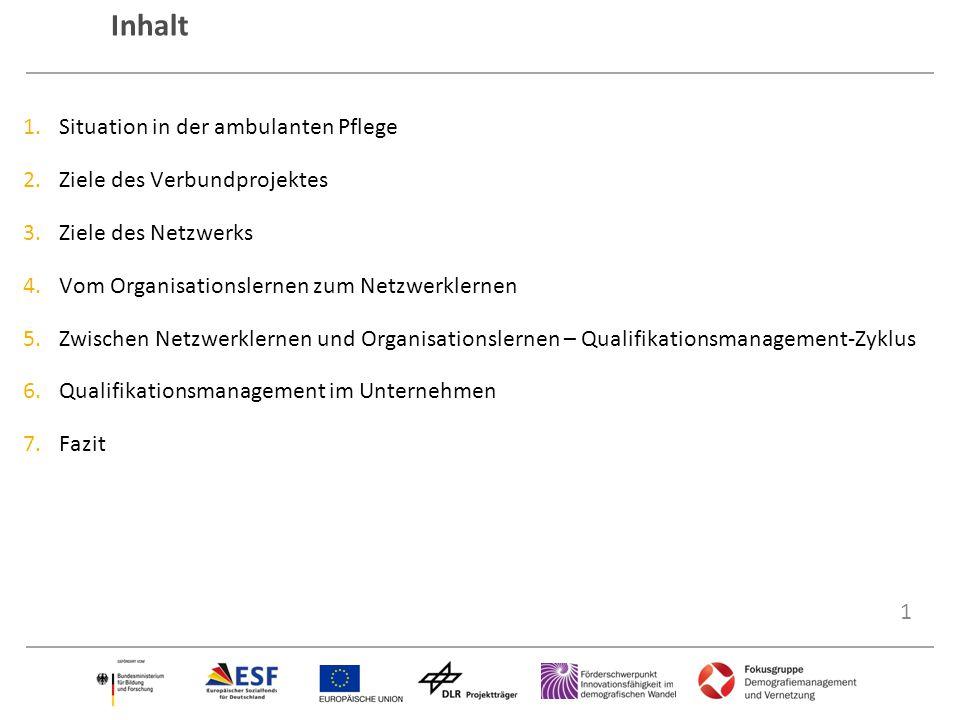 1 Inhalt 1.Situation in der ambulanten Pflege 2.Ziele des Verbundprojektes 3.Ziele des Netzwerks 4.Vom Organisationslernen zum Netzwerklernen 5.Zwisch