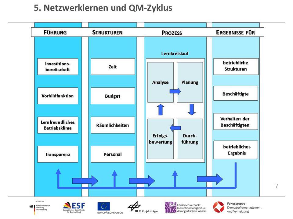 7 5. Netzwerklernen und QM-Zyklus