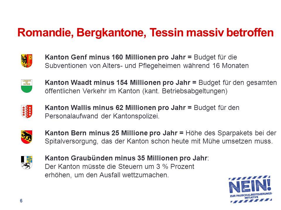 Romandie, Bergkantone, Tessin massiv betroffen Kanton Genf minus 160 Millionen pro Jahr = Budget für die Subventionen von Alters- und Pflegeheimen während 16 Monaten Kanton Waadt minus 154 Millionen pro Jahr = Budget für den gesamten öffentlichen Verkehr im Kanton (kant.