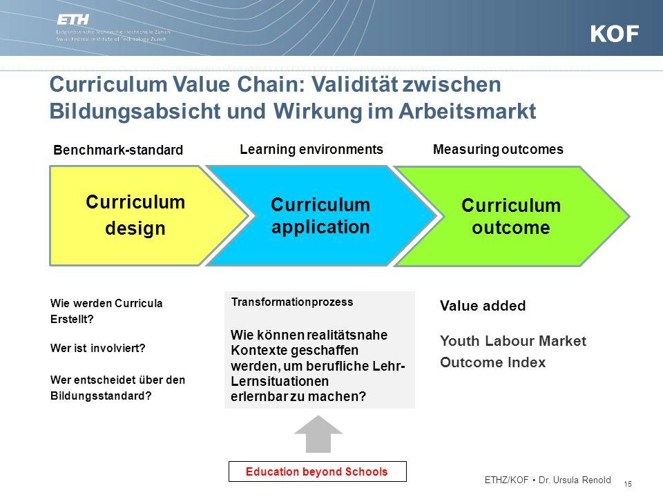 Curriculum design Curriculum application Curriculum outcome Wie werden Curricula Erstellt? Wer ist involviert? Wer entscheidet über den Bildungsstanda